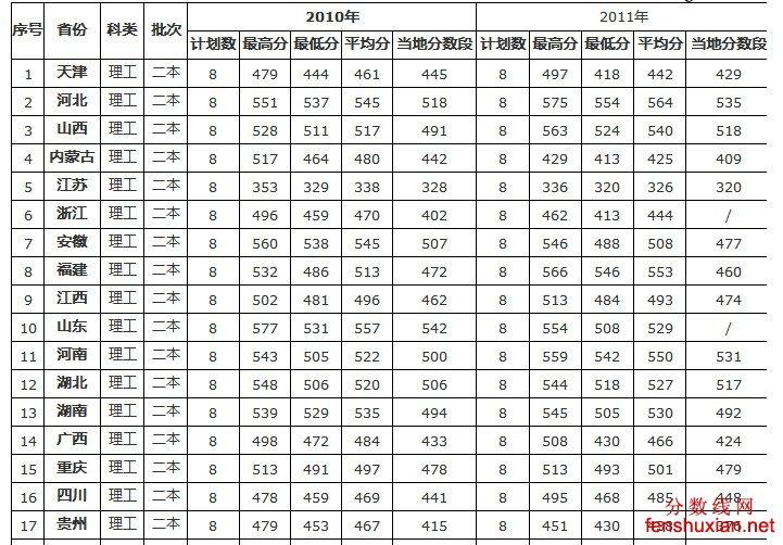 宁夏医科大学2012年高考分数线查询 分数线网