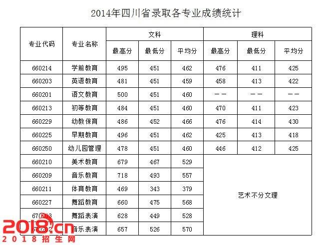 2016四川幼儿师范高等专科学校分数线 录取查询 2