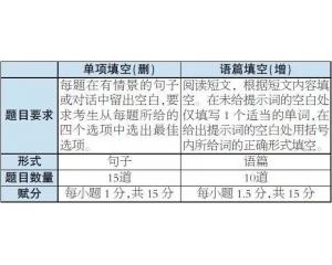 2019年高考北京卷《考试说明》英语科目调整说明