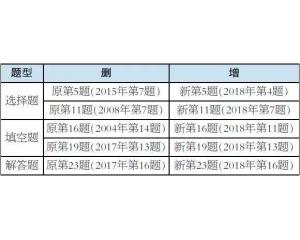 2019年高考北京卷《考试说明》数学科目调整说明