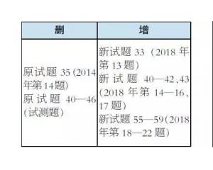2019年高考北京卷《考试说明》语文科目调整说明